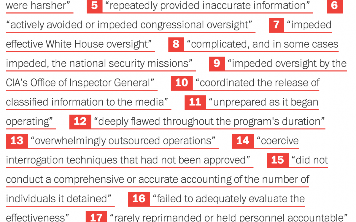 20 key findings about CIA interrogations