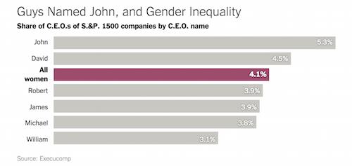 Fewer Women Run Big Companies Than Men Named John